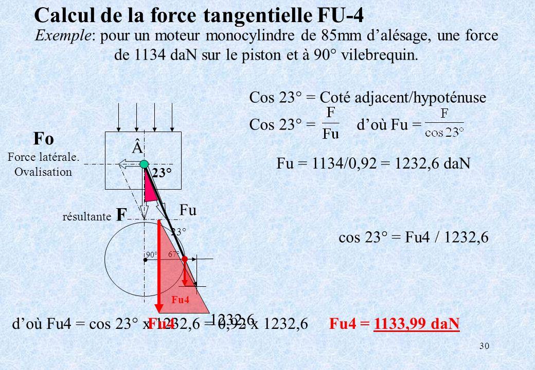 30 Calcul de la force tangentielle FU-4 Cos 23° = Coté adjacent/hypoténuse Exemple: pour un moteur monocylindre de 85mm dalésage, une force de 1134 da