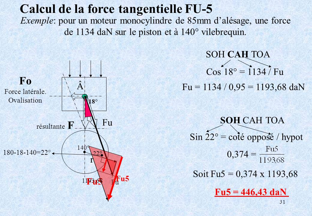 31 Fu = 1134 / 0,95 = 1193,68 daN Cos 18° = 1134 / Fu SOH CAH TOA Sin = coté opposé / hypot SOH CAH TOA r Calcul de la force tangentielle FU-5 Exemple