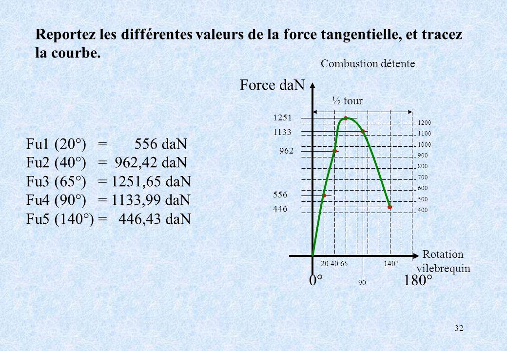 32 Reportez les différentes valeurs de la force tangentielle, et tracez la courbe. 0° 90 180° Force daN Rotation vilebrequin Combustion détente ½ tour