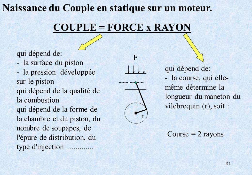 34 COUPLE = FORCE x RAYON r qui dépend de: - la surface du piston - la pression développée sur le piston qui dépend de la qualité de la combustion qui