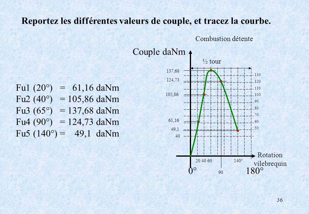 36 Fu1 (20°) = 61,16 daNm Fu2 (40°) = 105,86 daNm Fu3 (65°) = 137,68 daNm Fu4 (90°) = 124,73 daNm Fu5 (140°) = 49,1 daNm 0° 90 180° Couple daNm Rotati