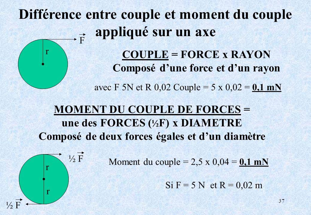 37 Différence entre couple et moment du couple appliqué sur un axe COUPLE = FORCE x RAYON Composé dune force et dun rayon MOMENT DU COUPLE DE FORCES =