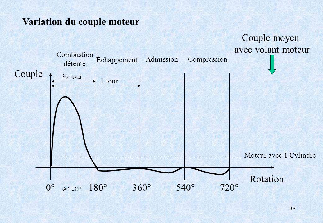 38 Variation du couple moteur 0° 60° 130° 180° 360° 540° 720° Couple Rotation Combustion détente AdmissionCompression Échappement ½ tour 1 tour Couple