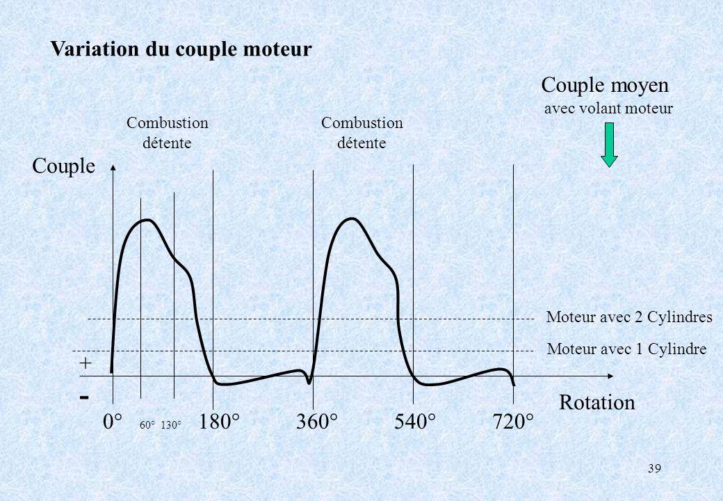 39 Variation du couple moteur 0° 60° 130° 180° 360° 540° 720° Couple Rotation +-+- Couple moyen avec volant moteur Combustion détente Combustion déten