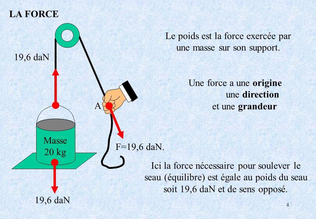 4 LA FORCE Le poids est la force exercée par une masse sur son support. Ici la force nécessaire pour soulever le seau (équilibre) est égale au poids d