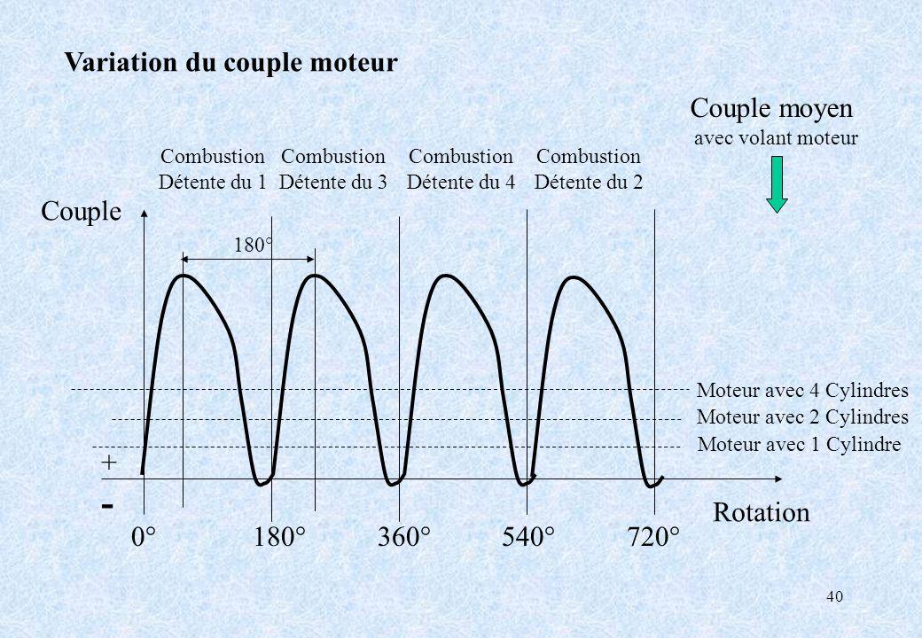40 Variation du couple moteur 0° 180° 360° 540° 720° Couple Rotation +-+- Couple moyen avec volant moteur Combustion Détente du 1 Combustion Détente d