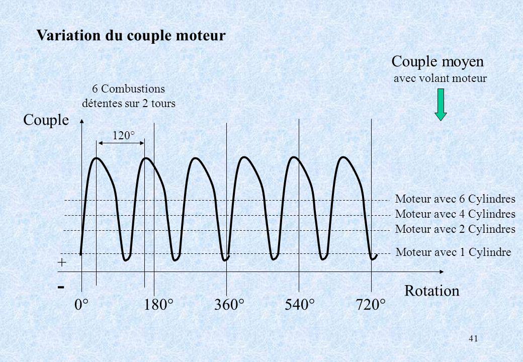 41 Variation du couple moteur 0° 180° 360° 540° 720° Couple Rotation +-+- Couple moyen avec volant moteur 6 Combustions détentes sur 2 tours 120° Mote