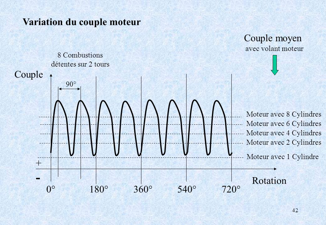 42 Variation du couple moteur 0° 180° 360° 540° 720° Couple Rotation +-+- Couple moyen avec volant moteur 8 Combustions détentes sur 2 tours Moteur av