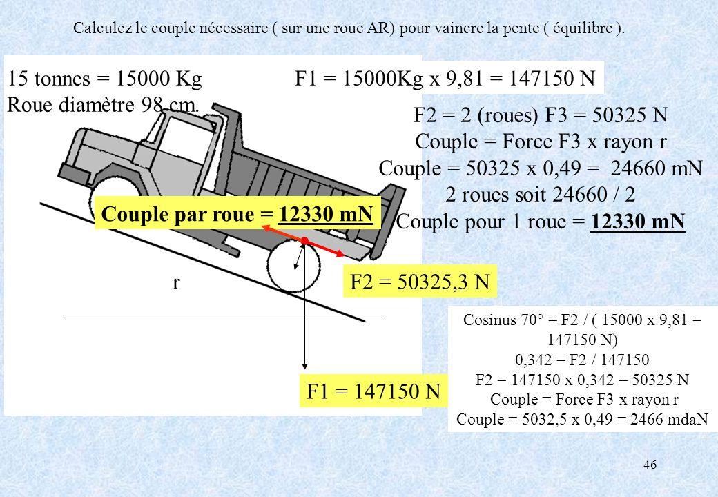 46 F1 = 147150 N F1 = 15000Kg x 9,81 = 147150 N F2 = 50325,3 N 15 tonnes = 15000 Kg Roue diamètre 98 cm. F2 = 2 (roues) F3 = 50325 N Couple = Force F3