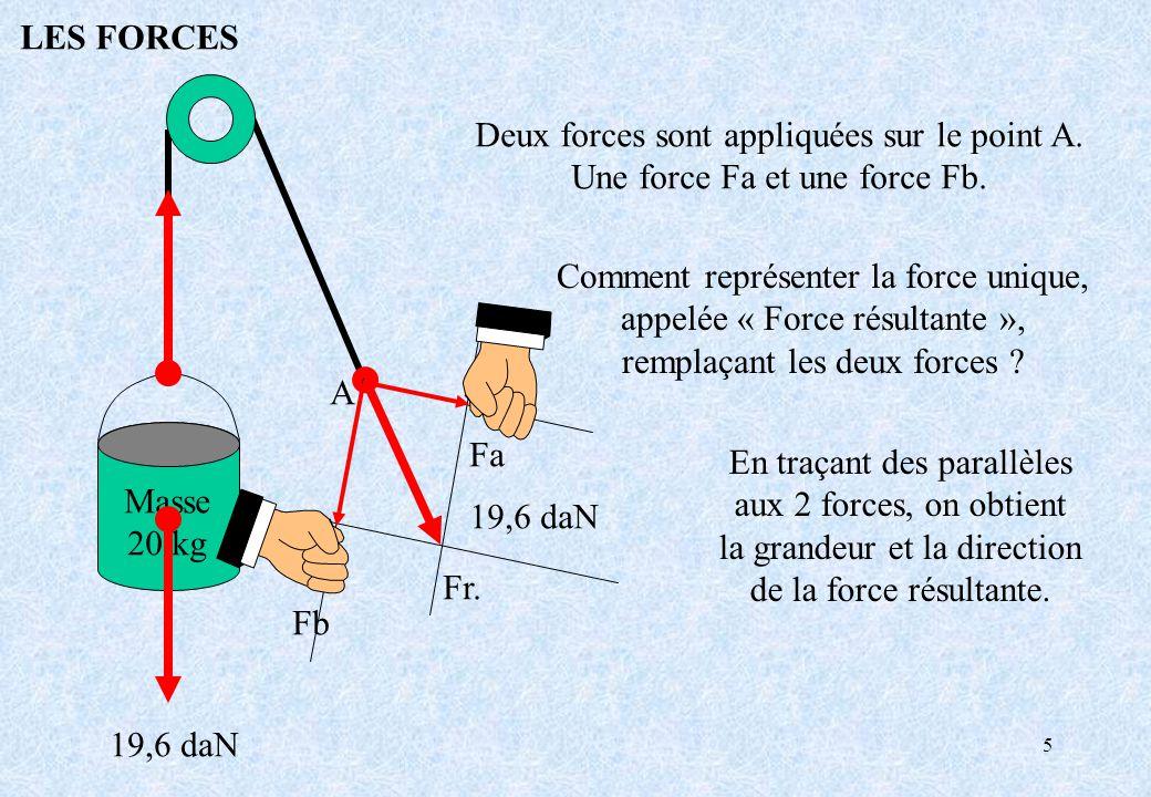 5 Masse 20 kg 19,6 daN LES FORCES A Fr. Fa Fb Deux forces sont appliquées sur le point A. Une force Fa et une force Fb. Comment représenter la force u