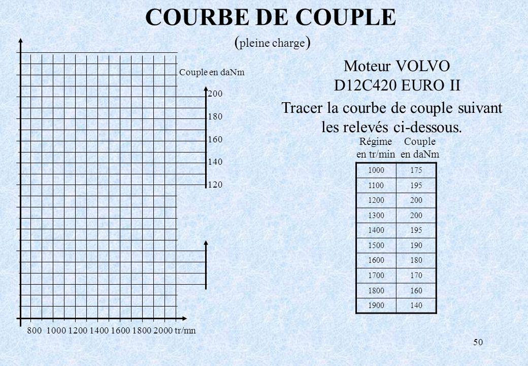 50 COURBE DE COUPLE ( pleine charge ) Couple en daNm 200 180 160 140 120 800 1000 1200 1400 1600 1800 2000 tr/mn Moteur VOLVO D12C420 EURO II Tracer l