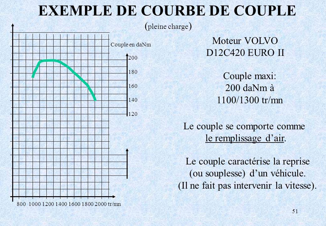 51 EXEMPLE DE COURBE DE COUPLE ( pleine charge ) Le couple se comporte comme le remplissage dair. Le couple caractérise la reprise (ou souplesse) dun