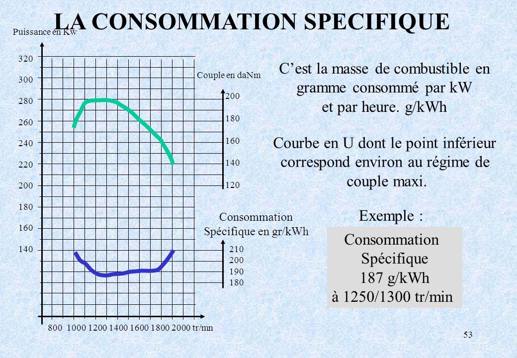 53 LA CONSOMMATION SPECIFIQUE Courbe en U dont le point inférieur correspond environ au régime de couple maxi. Consommation Spécifique 187 g/kWh à 125