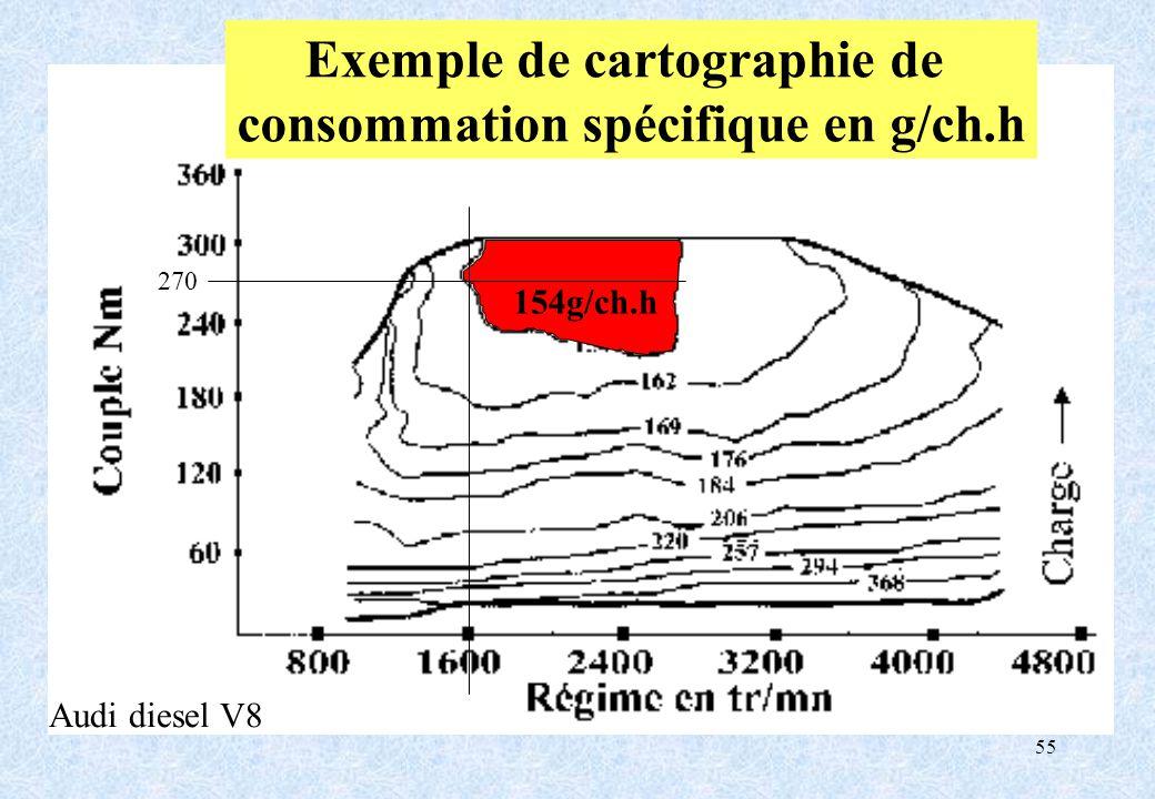 55 Exemple de cartographie de consommation spécifique en g/ch.h 154g/ch.h 270 Audi diesel V8