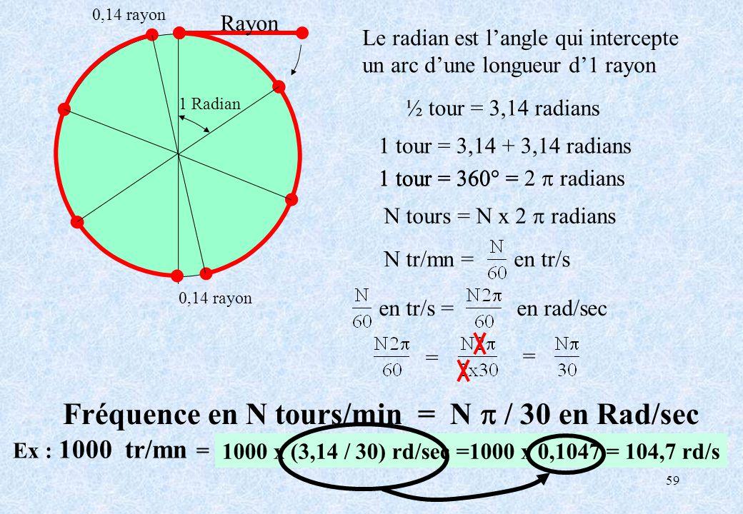 59 N tours = N x 2 radians Ex : 1000 tr/mn = …………………………………………………..…rd/s Fréquence en N tours/min = N / 30 en Rad/sec Rayon Le radian est langle qui in