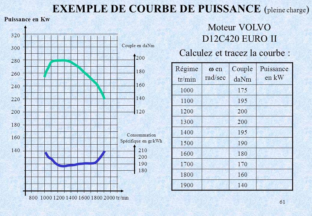 61 800 1000 1200 1400 1600 1800 2000 tr/mn Moteur VOLVO D12C420 EURO II EXEMPLE DE COURBE DE PUISSANCE ( pleine charge ) Couple en daNm 200 180 160 14