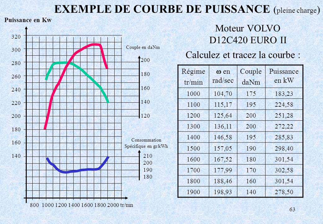 63 800 1000 1200 1400 1600 1800 2000 tr/mn Moteur VOLVO D12C420 EURO II EXEMPLE DE COURBE DE PUISSANCE ( pleine charge ) Couple en daNm 200 180 160 14