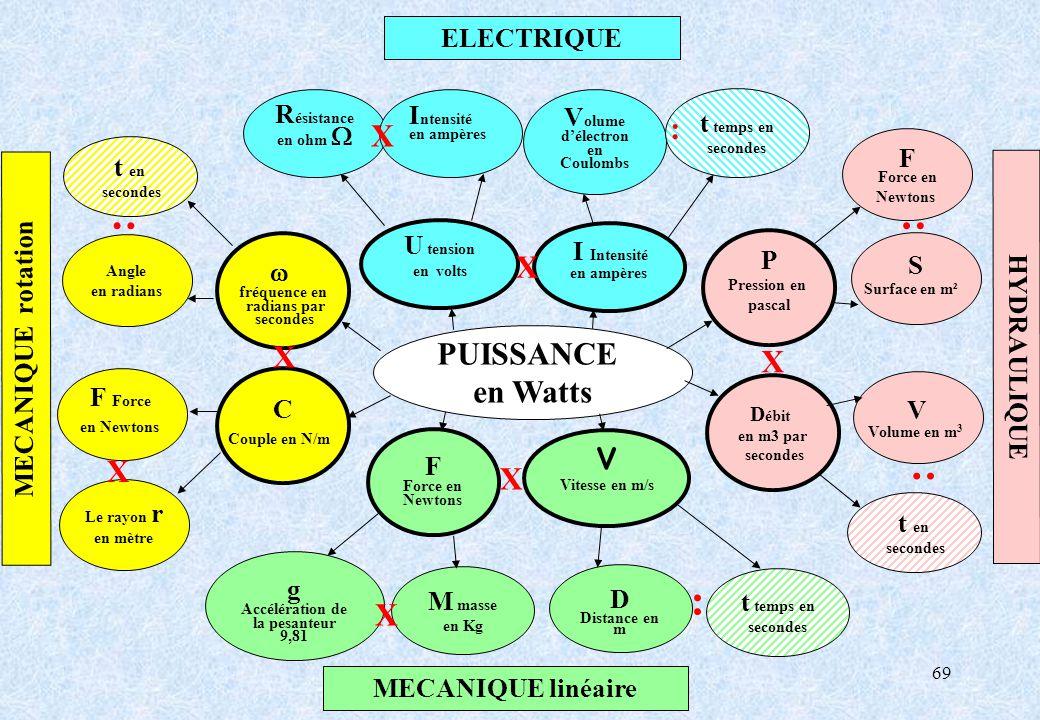 69 g Accélération de la pesanteur 9,81 M masse en Kg D Distance en m t temps en secondes F Force en Newtons MECANIQUE linéaire R ésistance en ohm I nt