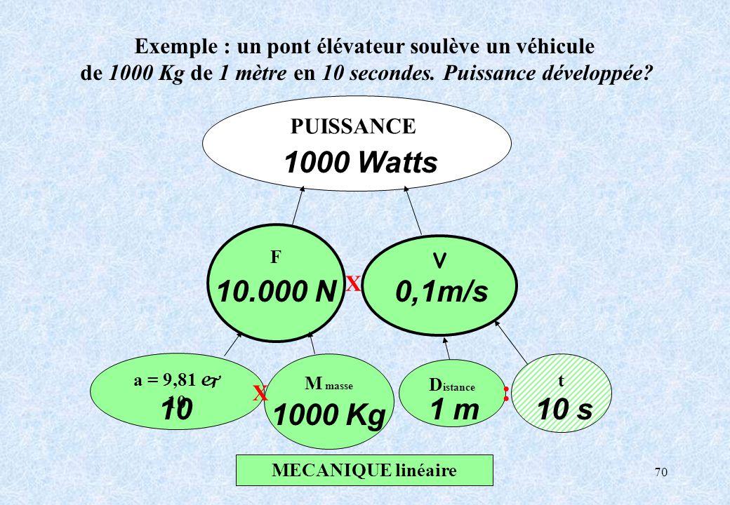 70 a = 9,81 j 10 M masse D istance F MECANIQUE linéaire PUISSANCE v t Exemple : un pont élévateur soulève un véhicule de 1000 Kg de 1 mètre en 10 seco