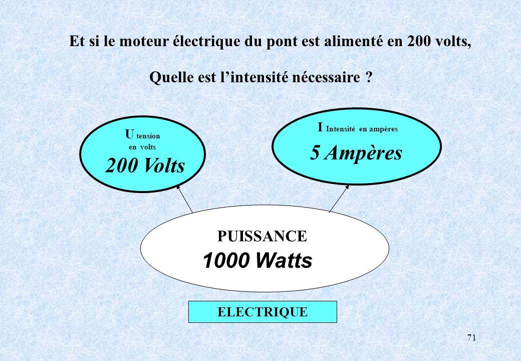 71 Et si le moteur électrique du pont est alimenté en 200 volts, Quelle est lintensité nécessaire ? U tension en volts I Intensité en ampères ELECTRIQ