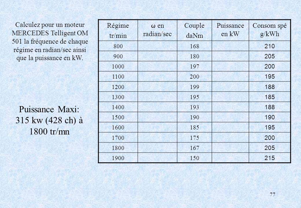 77 Puissance Maxi: 315 kw (428 ch) à 1800 tr/mn Régime tr/min en radian/sec Couple daNm Puissance en kW Consom spé g/kWh 800168 210 900180 205 1000197