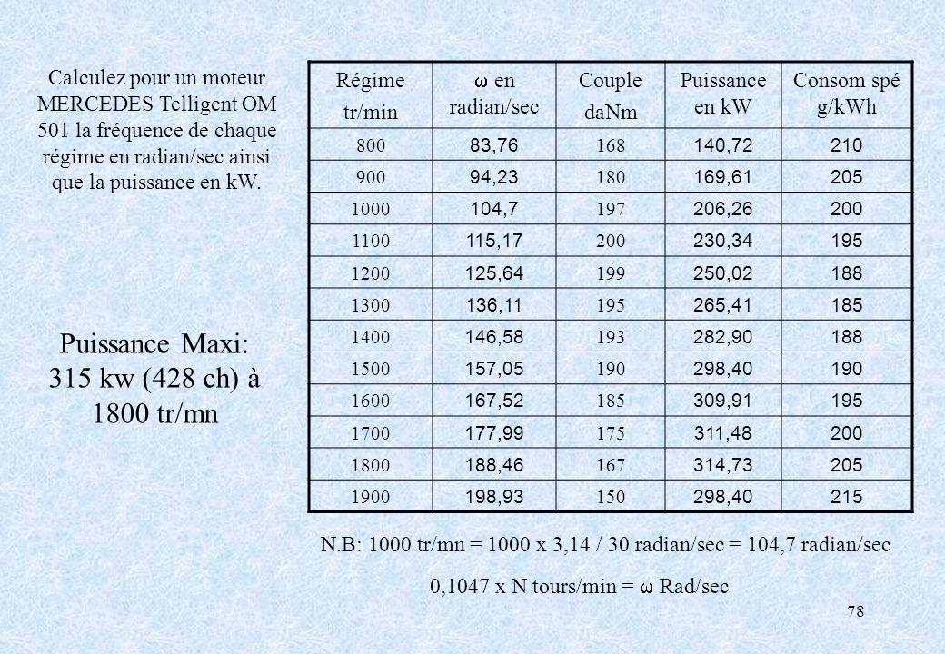 78 Régime tr/min en radian/sec Couple daNm Puissance en kW Consom spé g/kWh 800 83,76 168 140,72210 900 94,23 180 169,61205 1000 104,7 197 206,26200 1