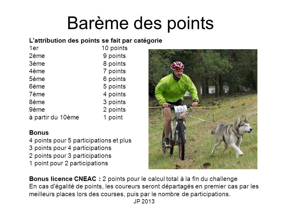 JP 2013 Lattribution des points se fait par catégorie 1er10 points 2ème 9 points 3ème 8 points 4ème 7 points 5ème 6 points 6ème 5 points 7ème 4 points