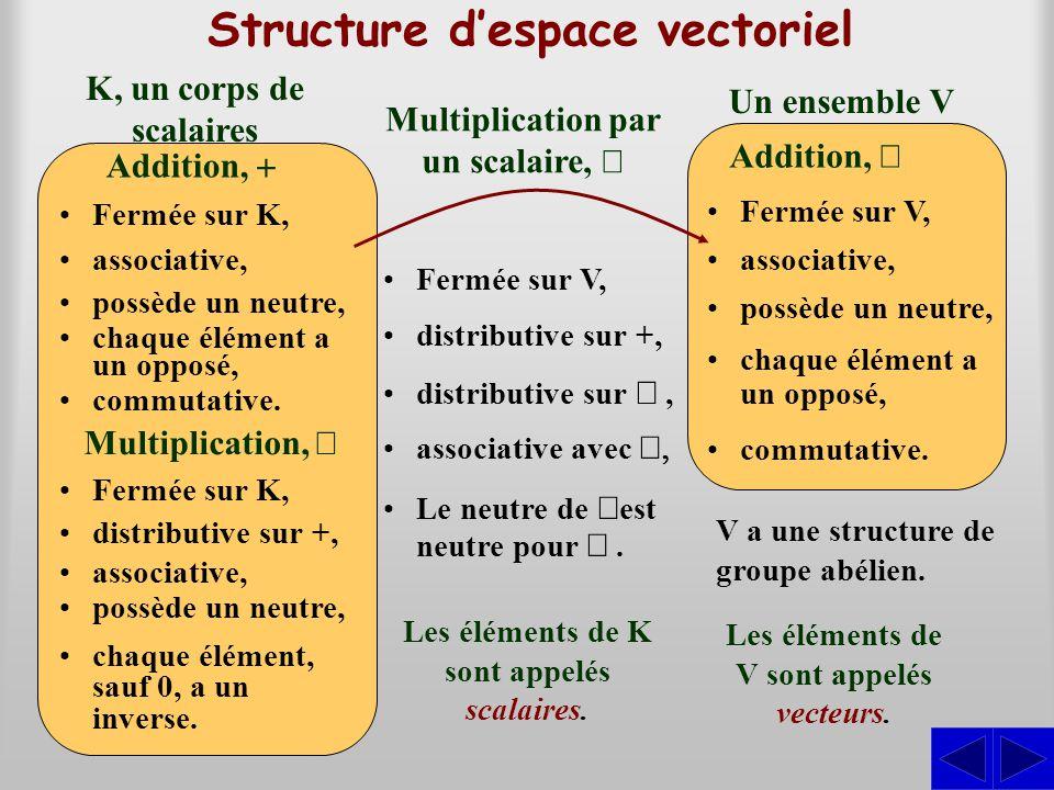 Structure despace vectoriel Un ensemble V Addition, Fermée sur V, K, un corps de scalaires Addition, Fermée sur K, Multiplication, Fermée sur K, Multi