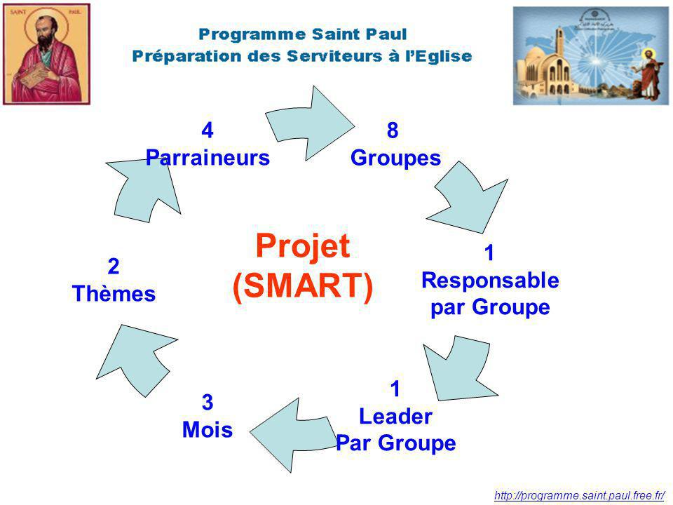 http://programme.saint.paul.free.fr/ Projet (SMART): S = Specific (5W) What: What do I want to accomplish.