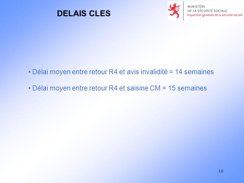 10 DELAIS CLES Délai moyen entre retour R4 et avis invalidité = 14 semaines Délai moyen entre retour R4 et saisine CM = 15 semaines