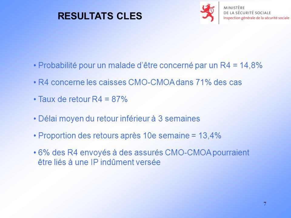 7 Probabilité pour un malade dêtre concerné par un R4 = 14,8% R4 concerne les caisses CMO-CMOA dans 71% des cas Taux de retour R4 = 87% Délai moyen du retour inférieur à 3 semaines Proportion des retours après 10e semaine = 13,4% 6% des R4 envoyés à des assurés CMO-CMOA pourraient être liés à une IP indûment versée RESULTATS CLES