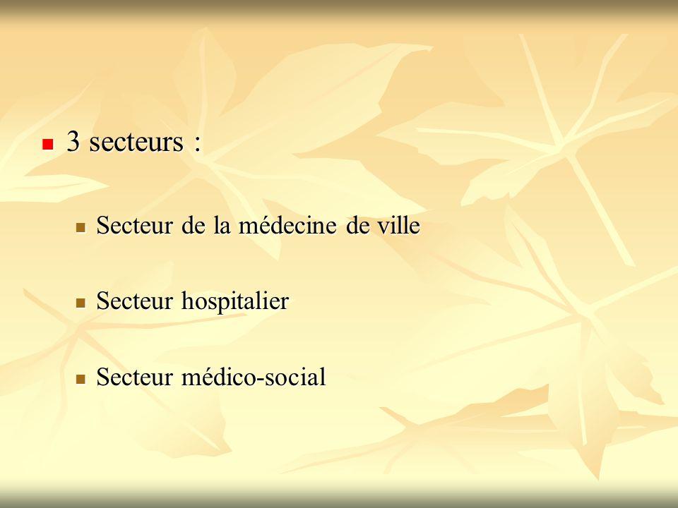 3 secteurs : 3 secteurs : Secteur de la médecine de ville Secteur de la médecine de ville Secteur hospitalier Secteur hospitalier Secteur médico-socia