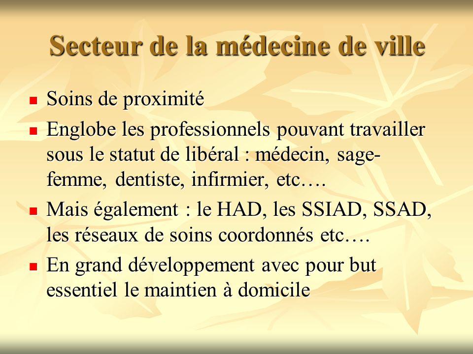 Secteur de la médecine de ville Soins de proximité Soins de proximité Englobe les professionnels pouvant travailler sous le statut de libéral : médeci