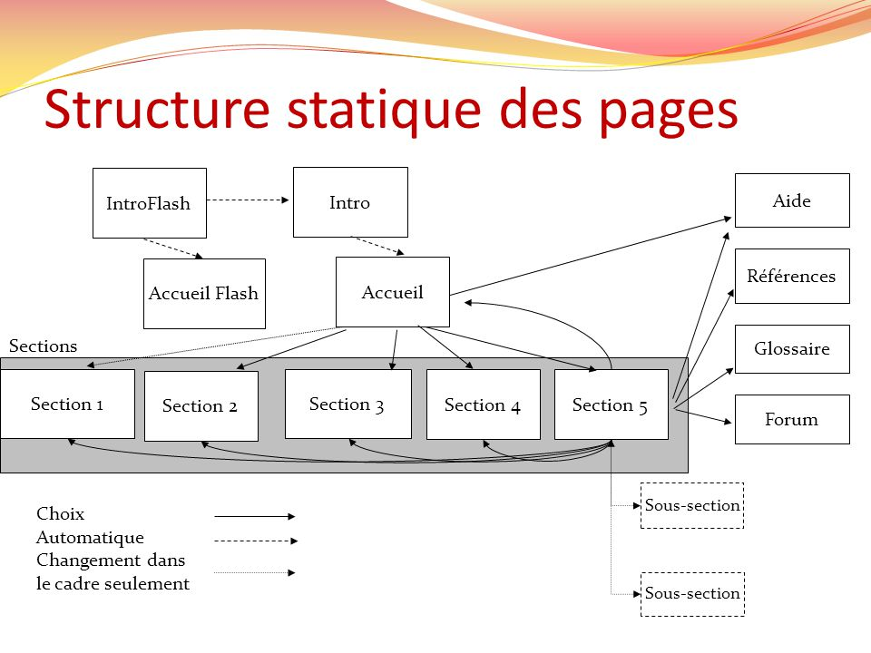 Structure statique des pages Accueil Flash Section 1 Section 2 Section 3 Section 4 IntroFlash Intro Accueil Section 5 Références Aide Glossaire Forum