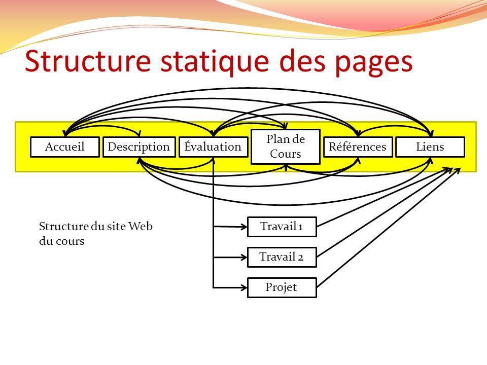 Structure statique des pages AccueilDescriptionLiensRéférences Plan de Cours Évaluation Travail 1 Travail 2 Projet Structure du site Web du cours