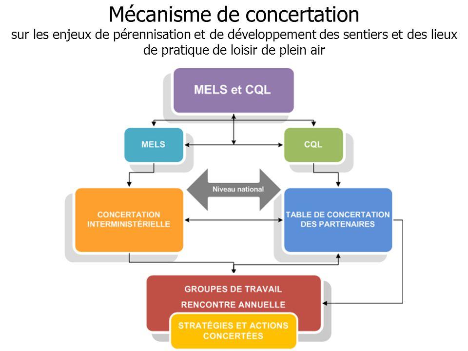Mécanisme de concertation sur les enjeux de pérennisation et de développement des sentiers et des lieux de pratique de loisir de plein air