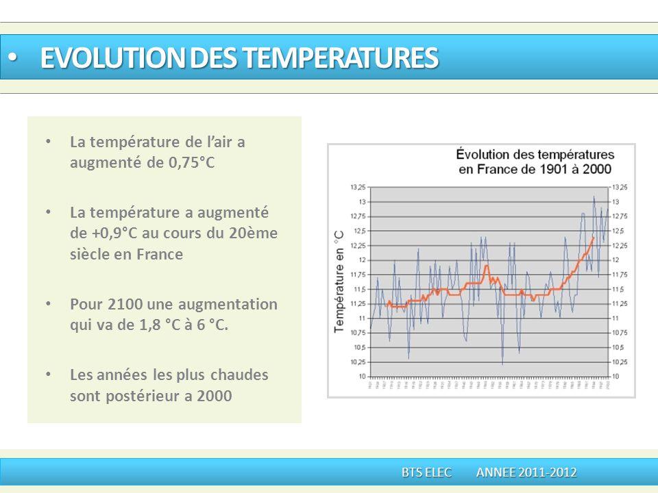 La température de lair a augmenté de 0,75°C La température a augmenté de +0,9°C au cours du 20ème siècle en France Pour 2100 une augmentation qui va d