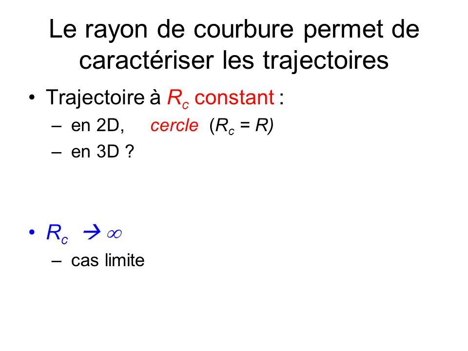 Trièdre de Frenet Troisième vecteur, appelé binormale B = T N – angle T,N = + π/2 B (π), vers le haut – angle T,N = – π/2 B (π), vers le bas (M, T, N, B) = trièdre de Frenet repère local, associé à R 0