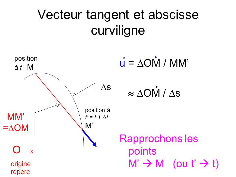 Vecteur tangent et abscisse curviligne (2) lim u = lim OM / s = dOM/ds T = dOM/ds M M s MM = OM t 0 T