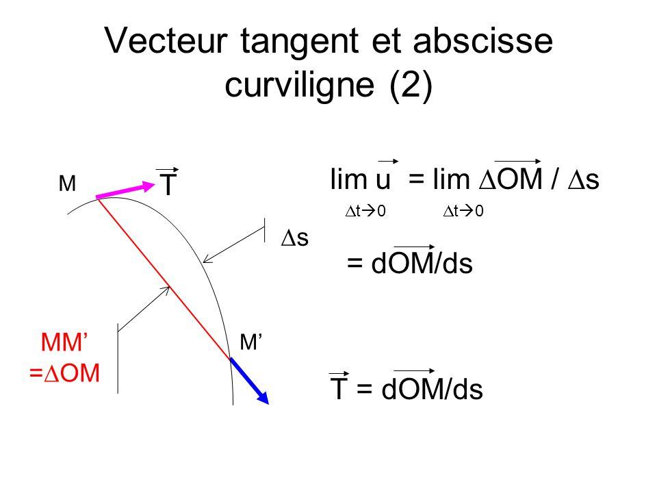 Abscisse curviligne et vitesse T = T(s) avec s fonction de t t s(t) OM(s) s OM