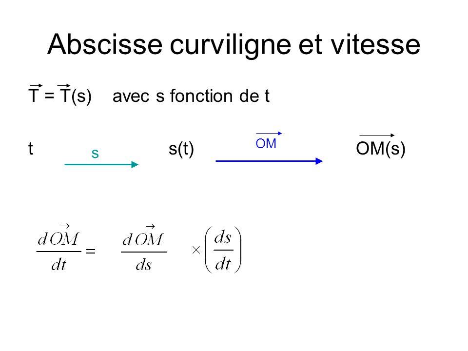 Abscisse curviligne et vitesse vitesse instantanée [ norme de v(M) ] = dérivée de labscisse curviligne (norme vecteur T = 1 …)