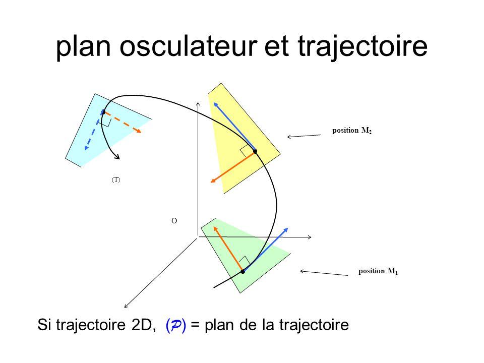 Vecteur normal à la trajectoire (2) le plan osculateur contient M et M donc T ( P ) défini par T et N le vecteur normal tel que: N T N dirigé à lintérieur de la trajectoire ( T, N ) = π/2 ou ( T, N ) = – π/2