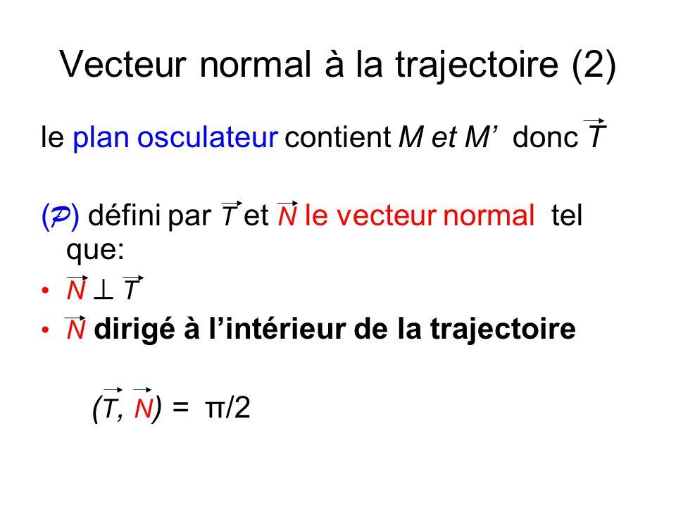 Vecteur normal à la trajectoire (3) +π/2 v(M) T N – π/2 T N