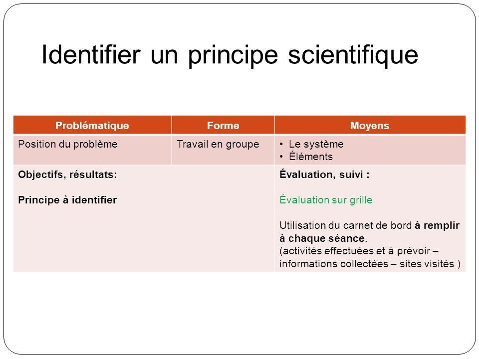 Identifier un principe scientifique ProblématiqueFormeMoyens Position du problèmeTravail en groupeLe système Éléments Objectifs, résultats: Principe à