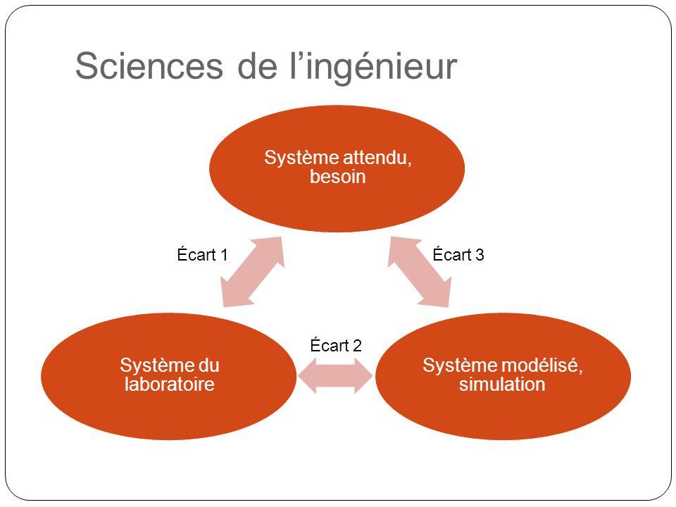 Système attendu, besoin Système modélisé, simulation Système du laboratoire Écart 1 Écart 3 Écart 2