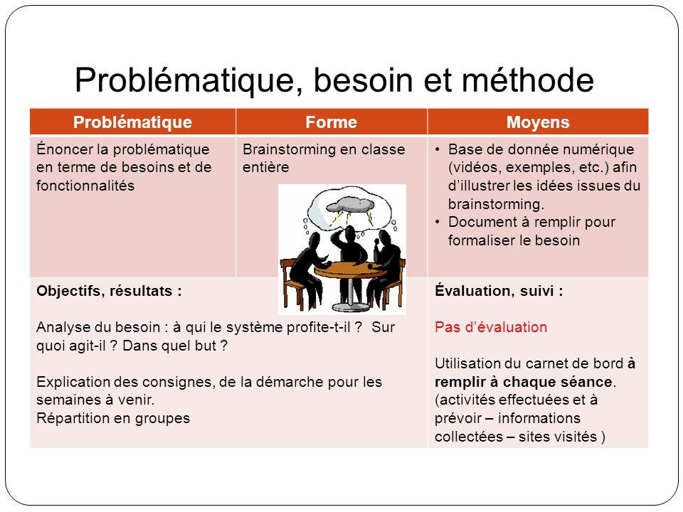 Problématique, besoin et méthode ProblématiqueFormeMoyens Énoncer la problématique en terme de besoins et de fonctionnalités Brainstorming en classe entière Base de donnée numérique (vidéos, exemples, etc.) afin dillustrer les idées issues du brainstorming.