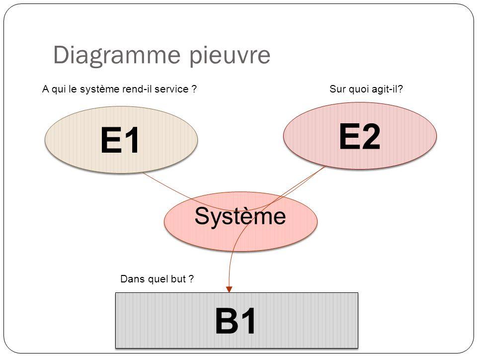 Système E1 E2 B1 A qui le système rend-il service ?Sur quoi agit-il? Dans quel but ? Diagramme pieuvre