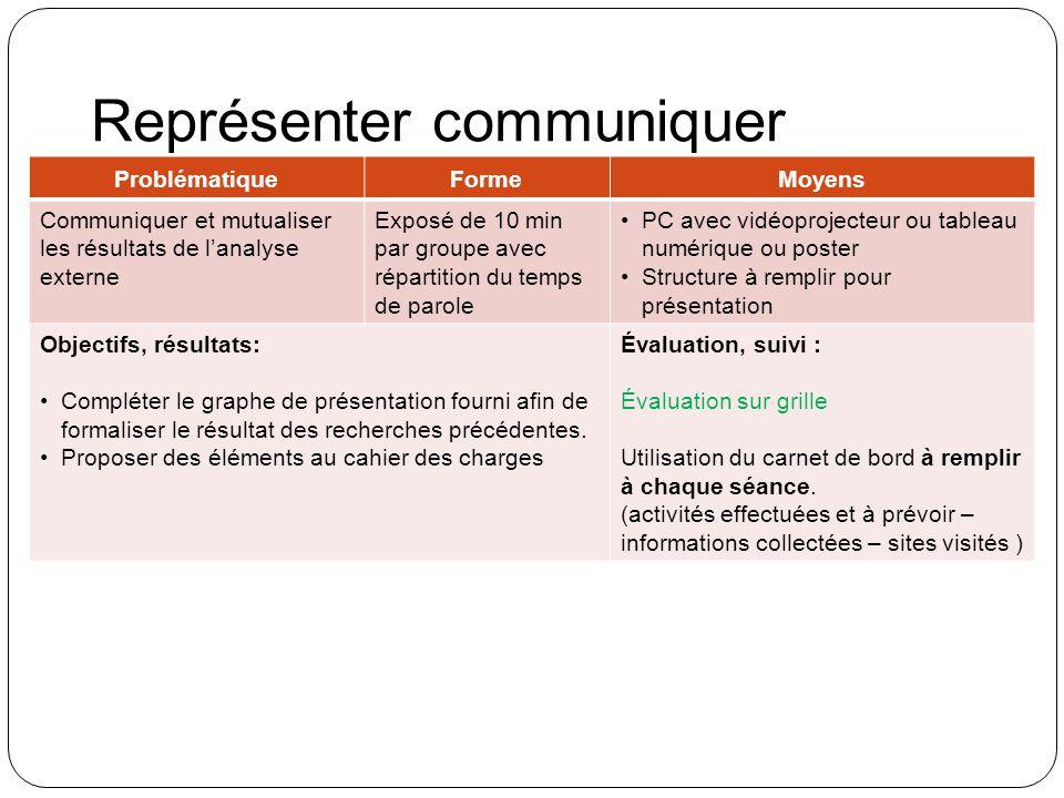 Représenter communiquer ProblématiqueFormeMoyens Communiquer et mutualiser les résultats de lanalyse externe Exposé de 10 min par groupe avec répartit