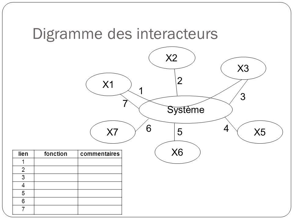 Système X2 X3 X1 X7 X6 X5 1 2 3 4 5 6 7 lienfonctioncommentaires 1 2 3 4 5 6 7 Digramme des interacteurs