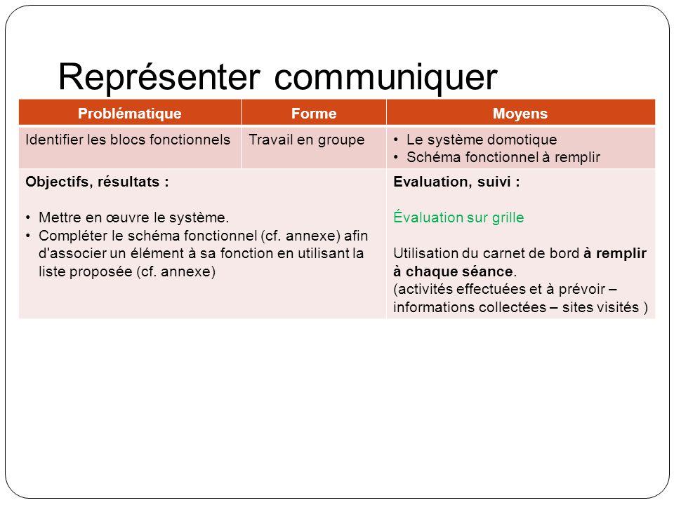 Représenter communiquer ProblématiqueFormeMoyens Identifier les blocs fonctionnelsTravail en groupeLe système domotique Schéma fonctionnel à remplir Objectifs, résultats : Mettre en œuvre le système.